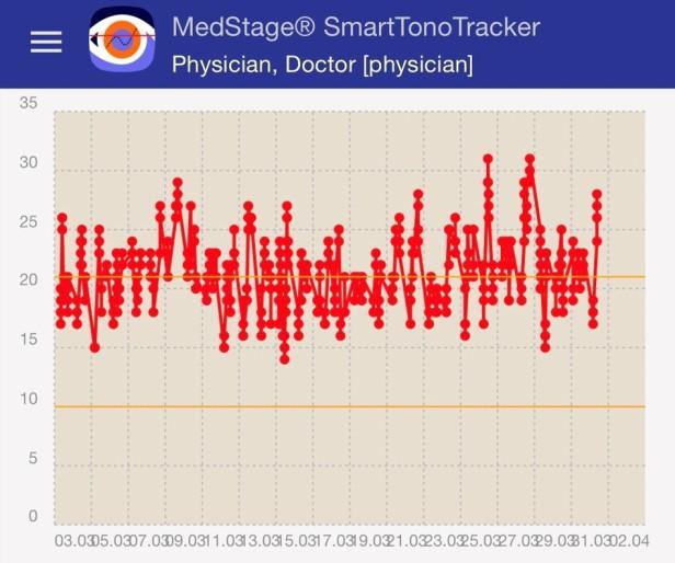 SmartTonoTracker Kurve